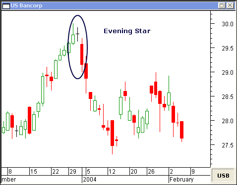 Japanese candlesticks evening star
