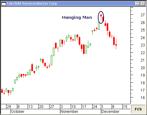 In This Daily Chart Of Foundry Networks Inc The Hanging Man On January 20 Marked Stocks All Time High