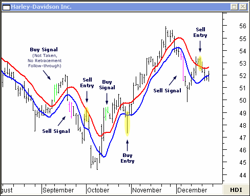 Moving average trading signals