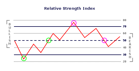 Relative Strength Index    Is a Trend Change Imminent?