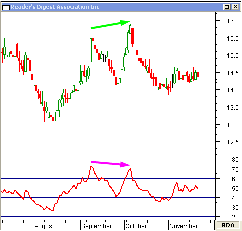 Rsi stock trading strategies