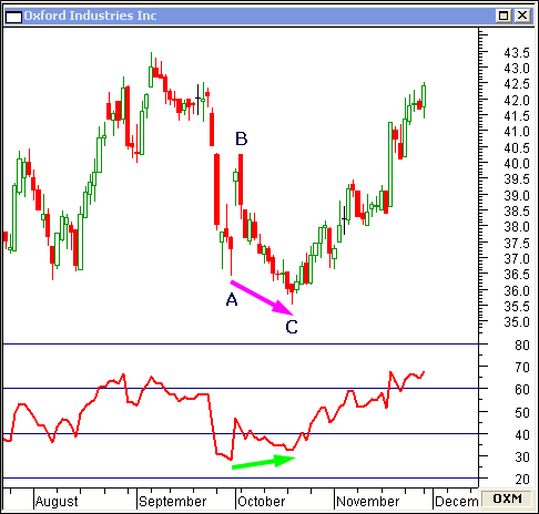 Bearish And Bullish Divergence Can Foreshadow A Change In Trend
