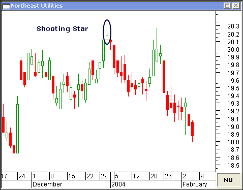 SEE WHAT TRADERS & INVESTORS SAY ABOUT NISON CANDLESTICK CHART TRAINING
