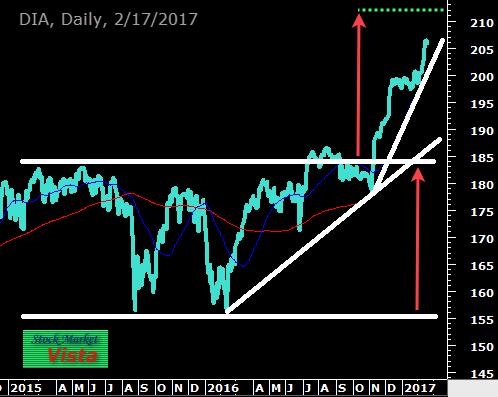 dia stock chart