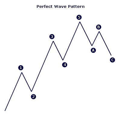 Elliott Wave Analysis Will Forecast Trend Duration in Advance